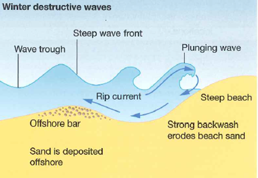 Gcse geography unit 1 edexcel b geography coasts wix a beach profile ccuart Image collections
