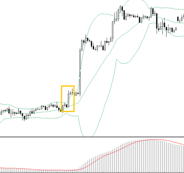 How do i read bollinger bands