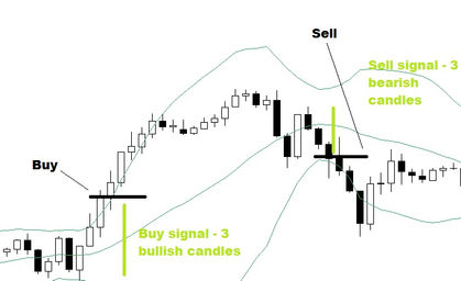 Bollinger bands simple or exponential