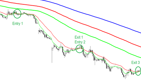 Forex strategies using moving averages