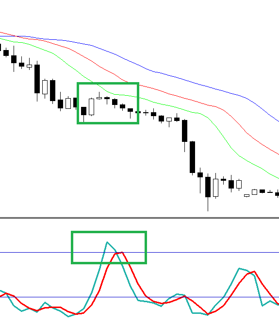 Stochastic trend forex