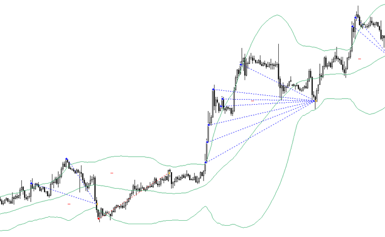 Bollinger bands distance
