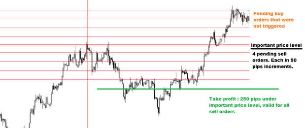 1 h forex strategy ever
