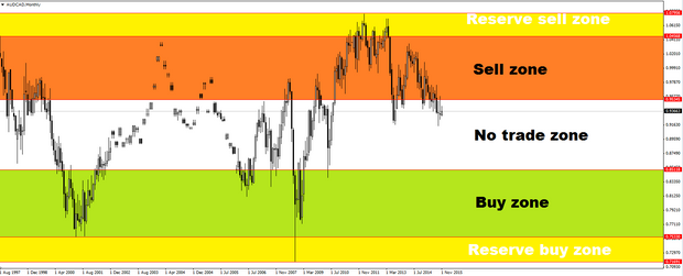 Averaging down forex trading