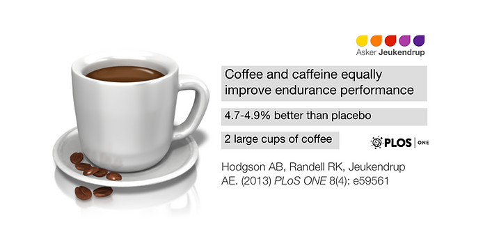 Coffee versus caffeine