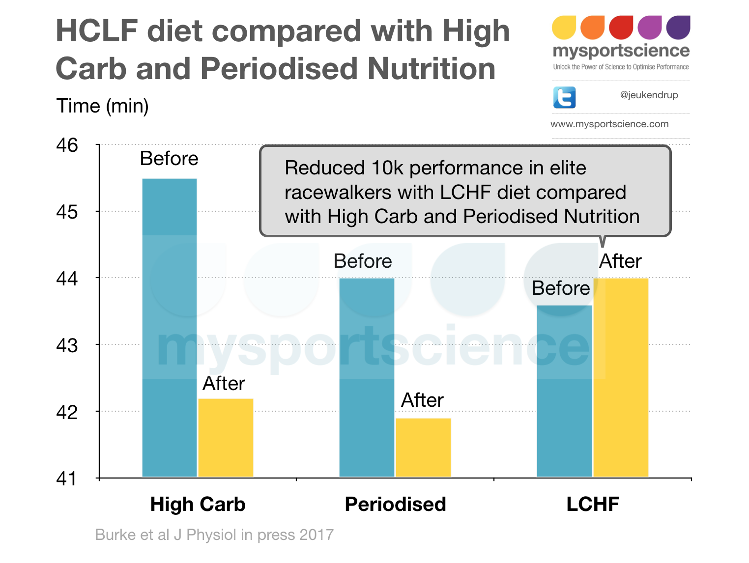 Paleo diet compared with LCHF