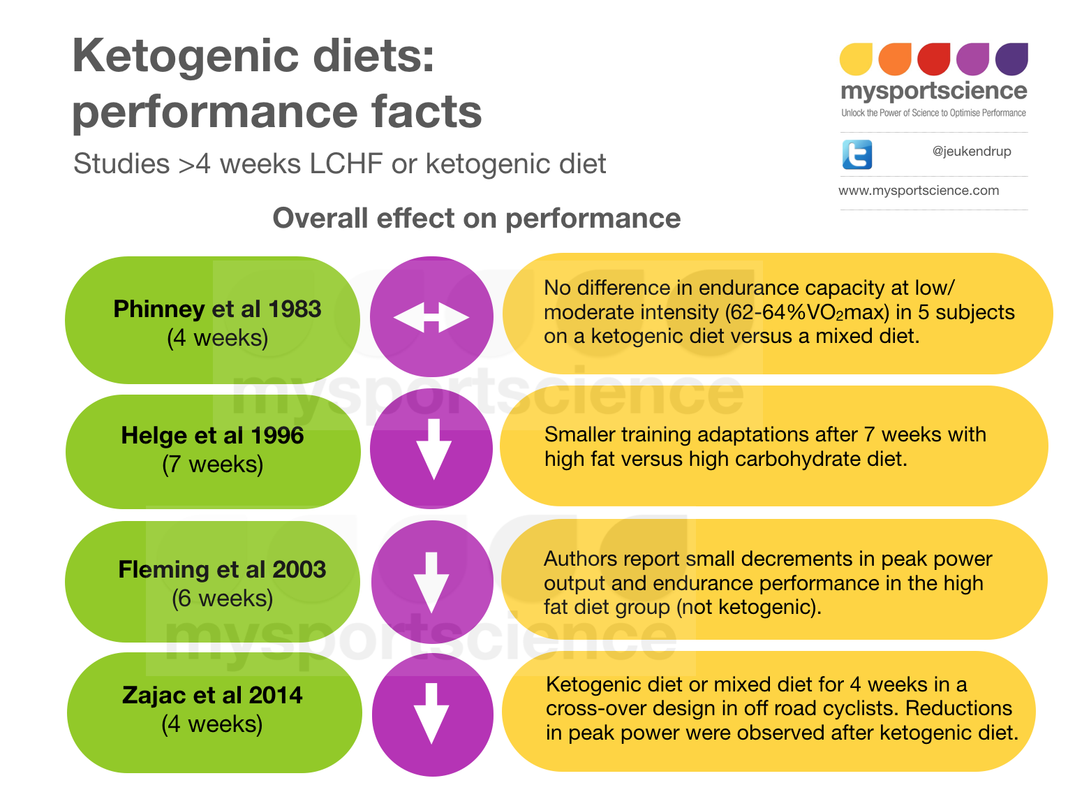 Ketogenic diets for athletes | Jeukendrup - Trusted sports nutrition advice & exercise science news