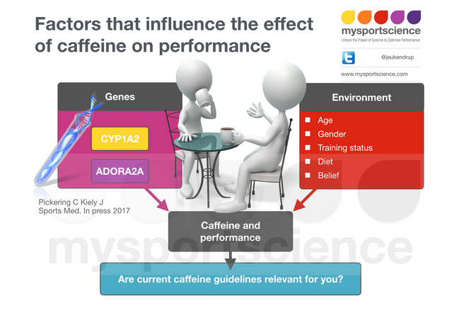 effects of caffeine on 30m multiple sprint performance Social live streaming startup caffeine raises $100m led by 21st century fox, debuts a new joint venture, caffeine studios, to produce esports content and more — social live streaming startup caffeine continues to add to its war chest with a massive new round of funding led by 21st century fox.