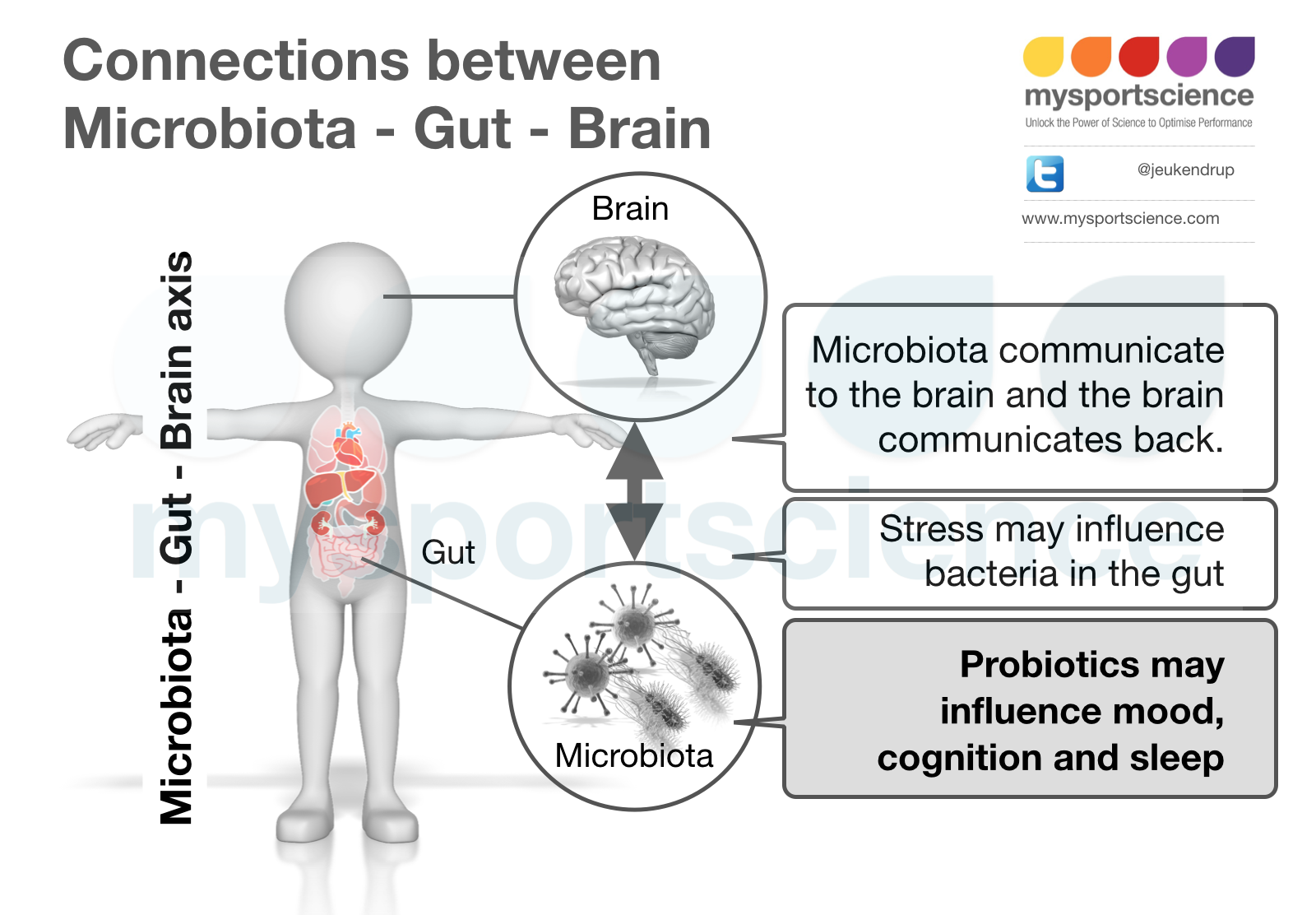 A Gut Feeling About Probiotics Jeukendrup Trusted
