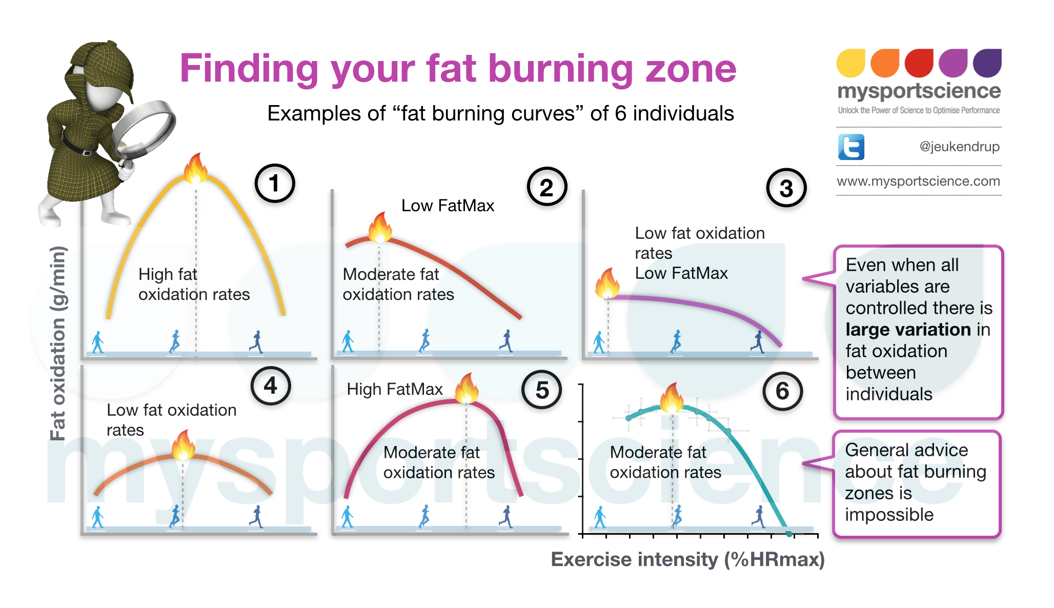 what is my body fat burning zone