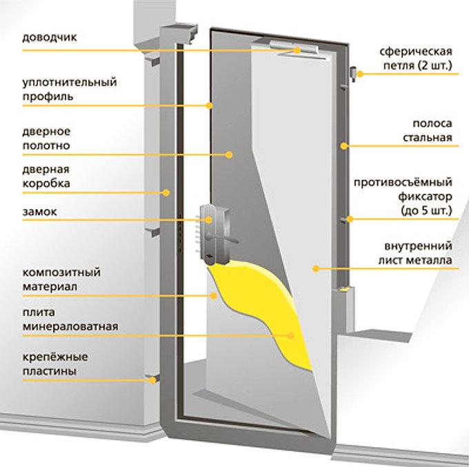 производим противопожарные металлические двери