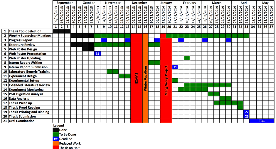 Dissertation proposal service gantt chart