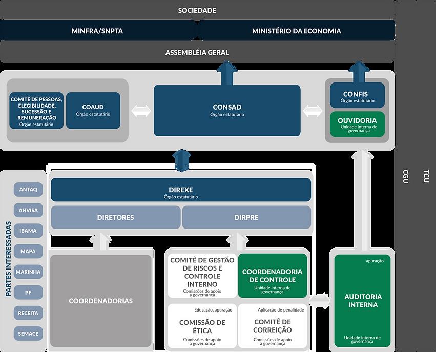 Estrutura de Governança CDC.png