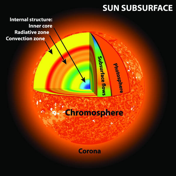 How Does Sunlight From The Sun Reach Us Realastrophysics