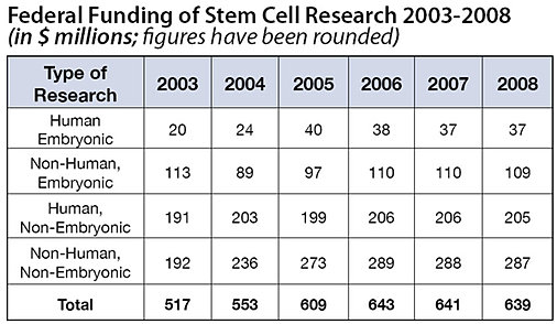history of stem cell research timeline Legal and political history of stem cell science timeline of key legal and the restrictions on stem cell research also resulted in many scientists.