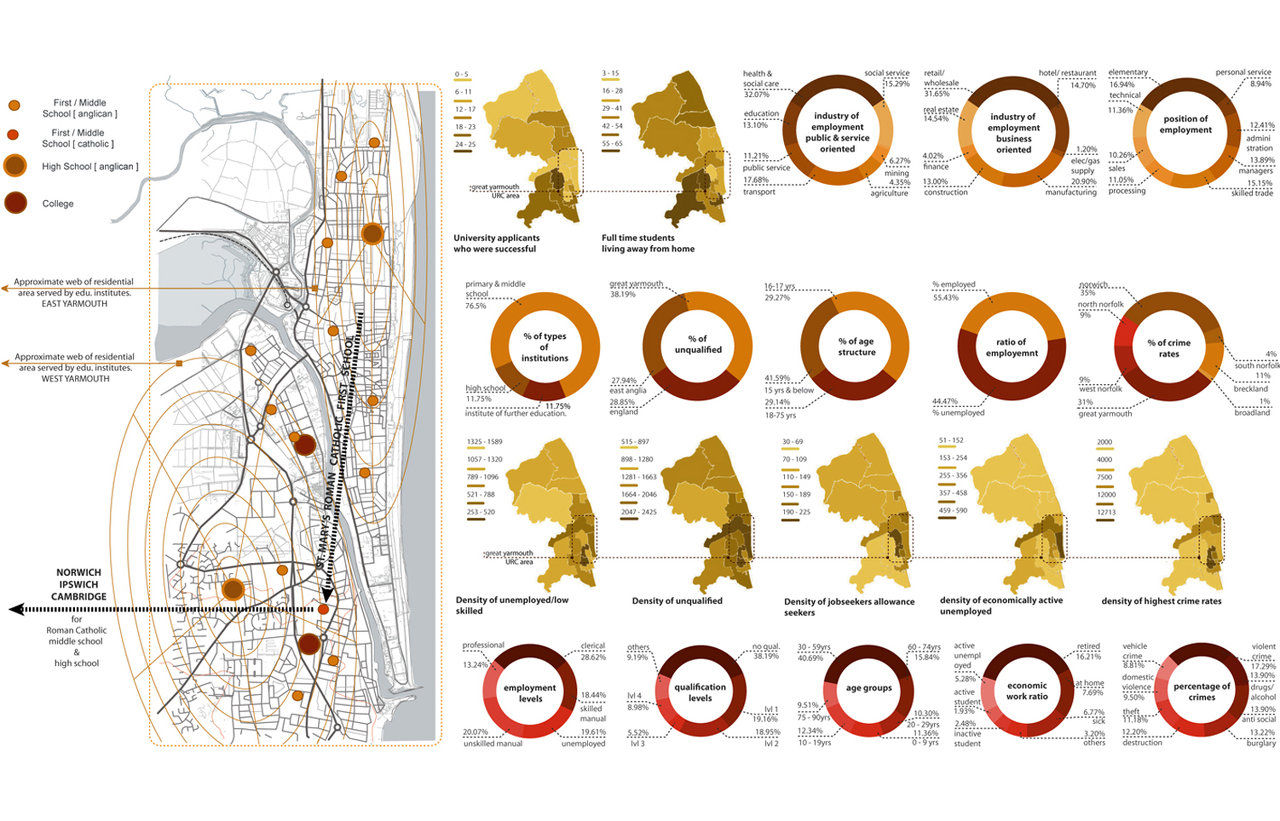 Urban Design Character Analysis : Design genesis urban