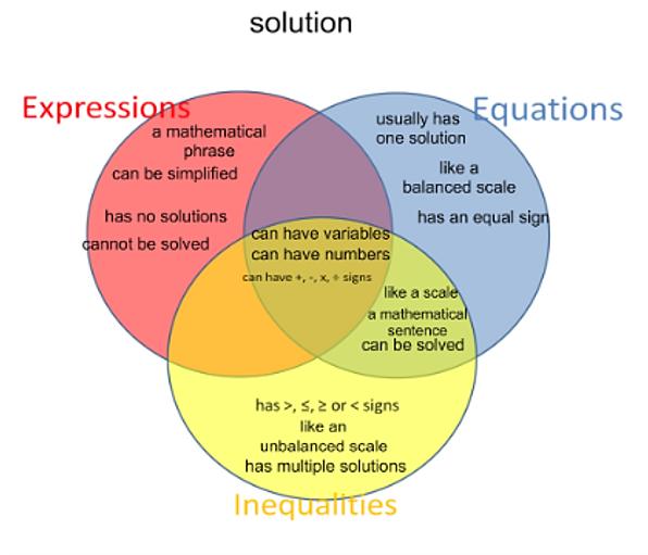 Venn diagram multiplication division yelomphonecompany venn diagram multiplication division ccuart Gallery