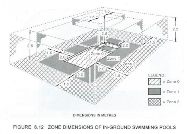 Swimming Pools And Electrical Safety Wiseoneelectrical