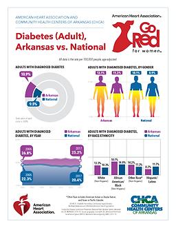 GRFW CHCA Infographic6 Diabetes Adult_04
