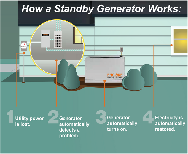 Encore Power Systems - Back-up Power Generators | FAQ\'s