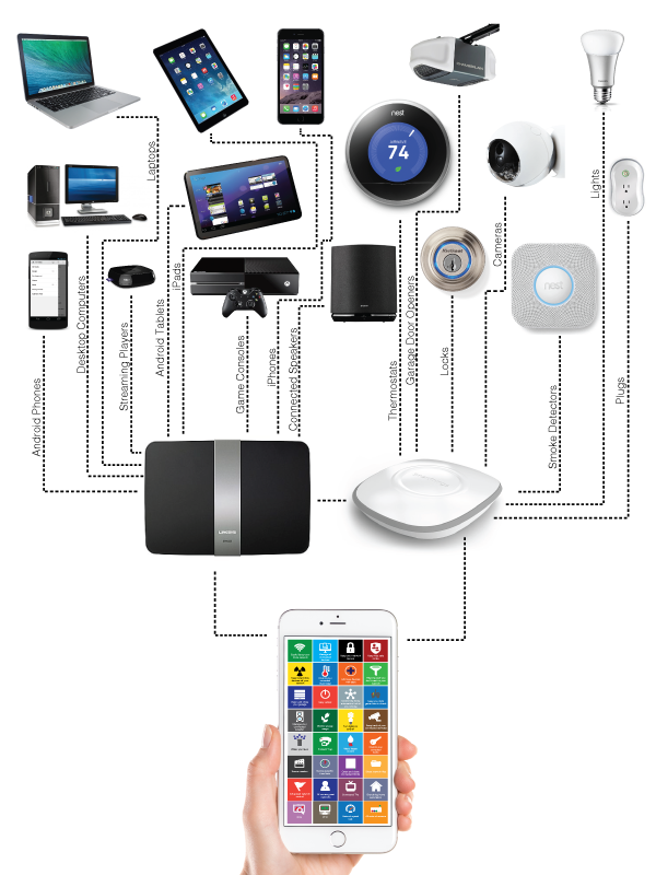 Control Your Home With Your Phone Control Your Home Network Devices From Your Phone  Indiegogo