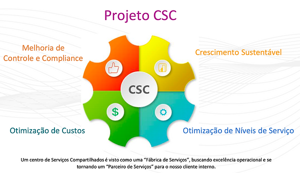 projeto csc ancar.png