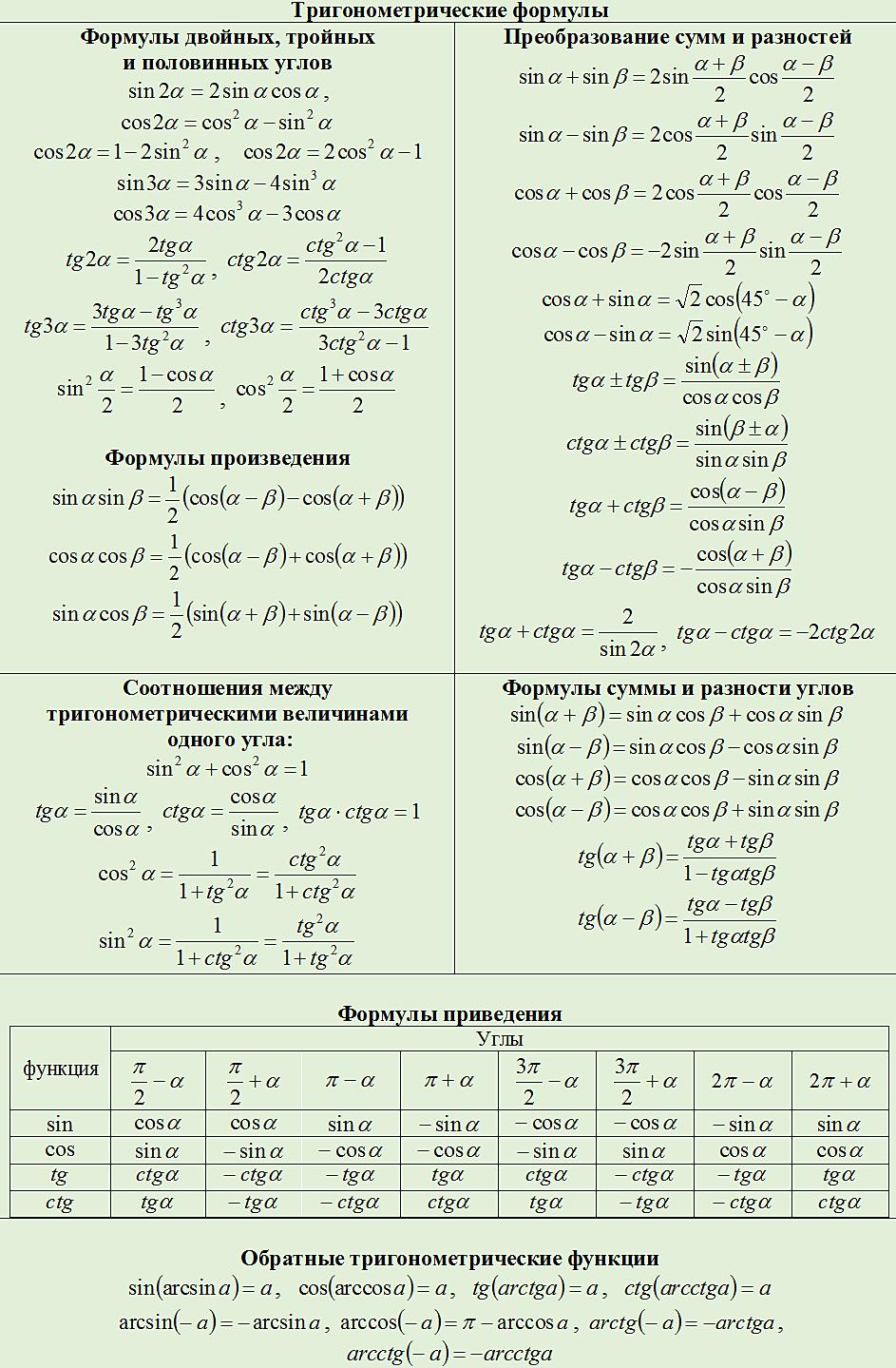 Шпаргалки тригонометрических уравнений