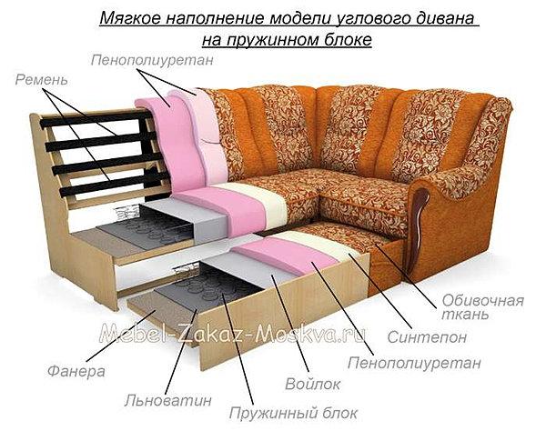 Мебель своими руками диваны угловой