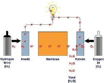 brændselscelle