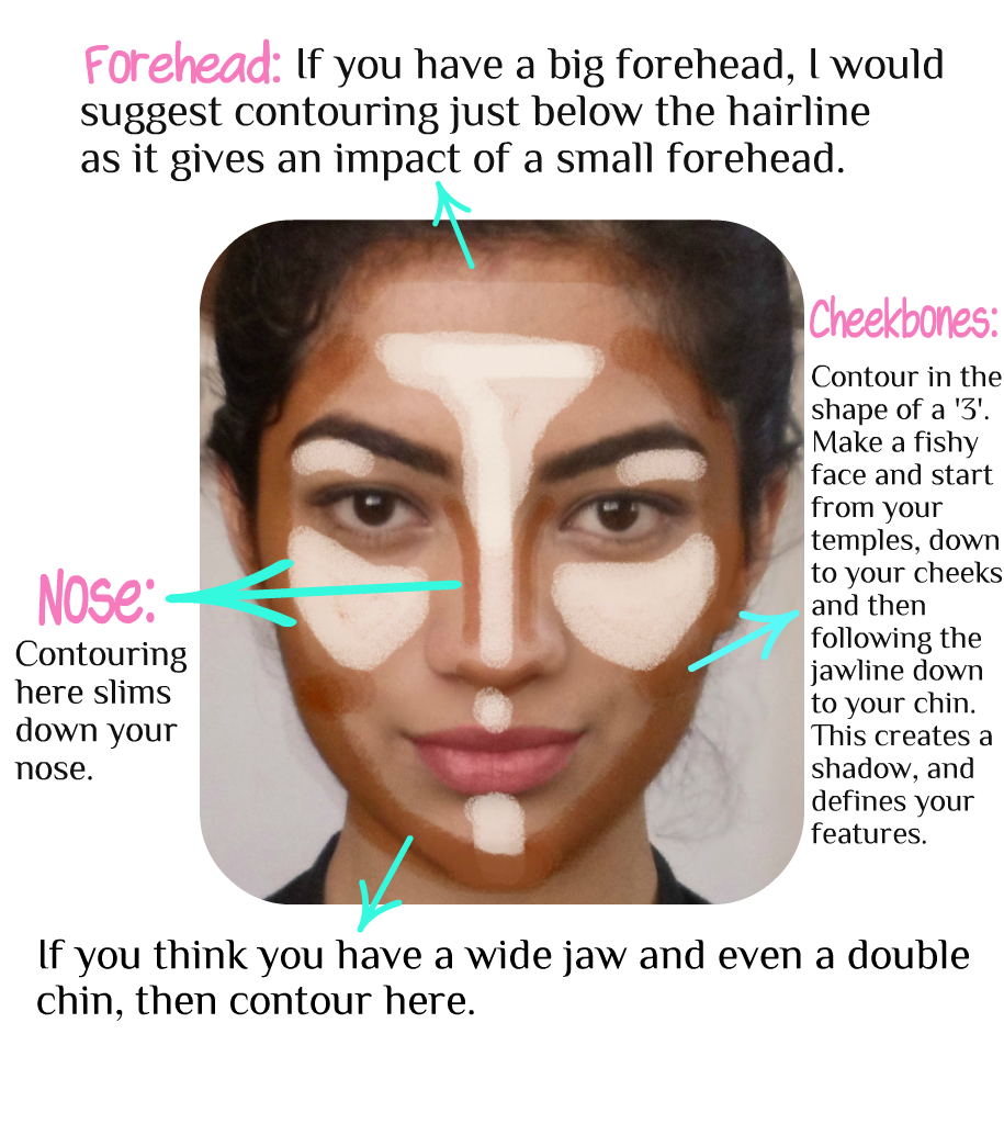 Contouring Is Where The Adding Warmth And Slimming Affectes Into Play  You Contour Your Face Because It's Threedimensional