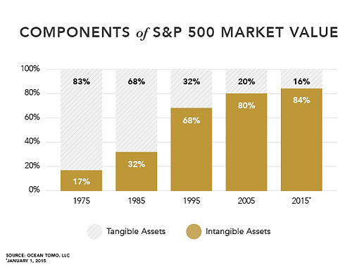 Intangible Assets Increase To 84 Of The Sp 500s Value In 2015