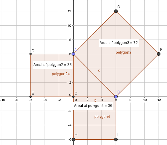 bevis på pythagoras