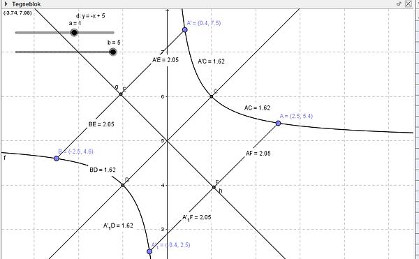 lineære funktioner a og b