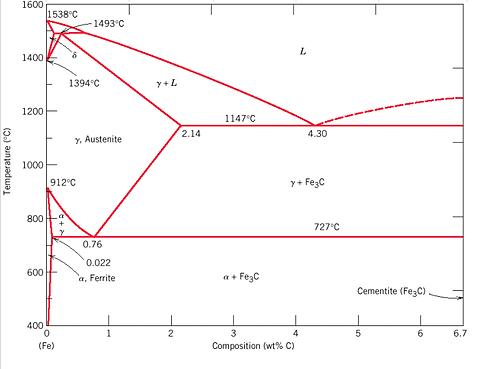 Beng project phase diagrams ttt plots cct diagrams phase diagrams time temperature transformation plots continuous cooling transformation diagrams iron iron carbide ccuart Choice Image