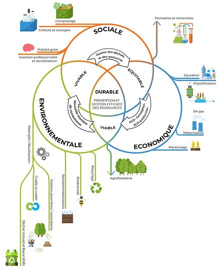 EU15_CHA_Diagramme_Economie circulaire 2
