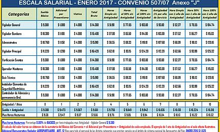 Si vi p p e r sindicato de vigilancia de la provincia de for Fuera de convenio 2017