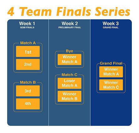 4-team finals series