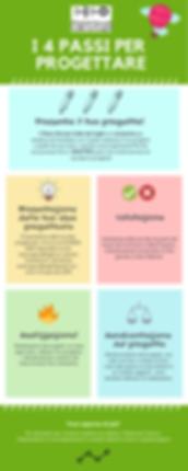 Infografica-progettazione-4passi.png