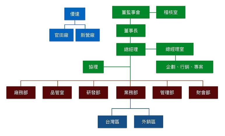 公司組織圖(無大陸區且置中).png