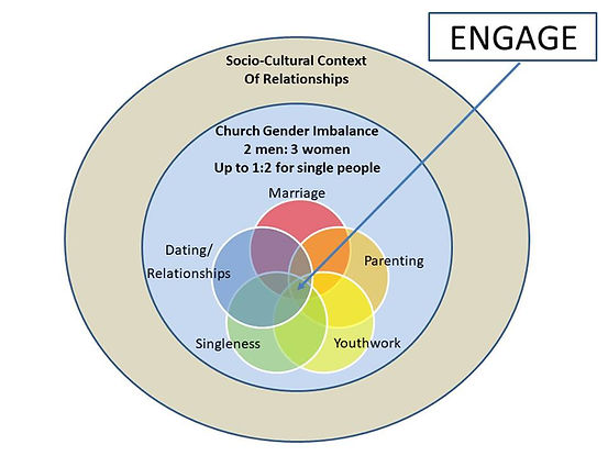 Home page Interactionist diagram 2m-3w O