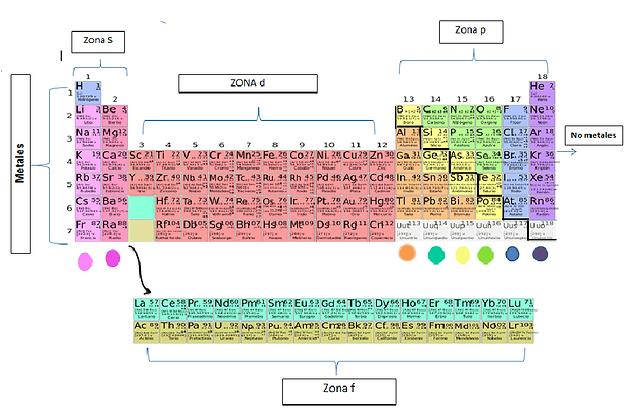 Tabla peridica aportesquimicos nota en la tabla capicua los elementos quimicos de la zona f se encuentran unidos a los otros elementos de la zona s y zona d urtaz Choice Image