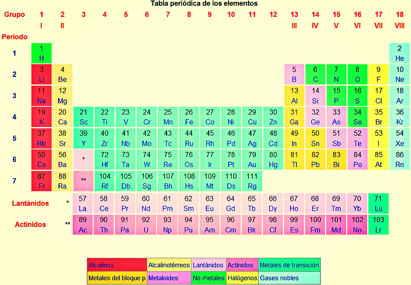 Misitio didactica de la quimica los elementos del 95 a 100 existieron en la naturaleza en tiempos pasados pero actualmente no6 la investigacin para encontrar por sntesis nuevos urtaz Image collections