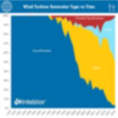 Wind Turbine Generator Type vs Time.png