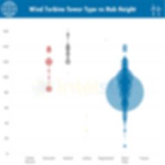 Wind Turbine Tower Type vs Hub Heights.p