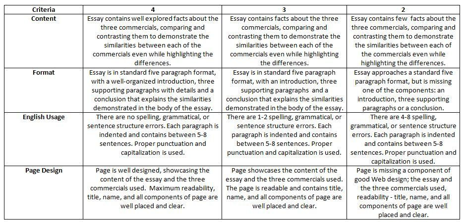 film review essay rubric Analytical essay rubric 3 - exemplary 25 - satisfactory 2- below satisfactory 1 - unsatisfactory key question, problem, or issue --clearly defines the issue or problem.