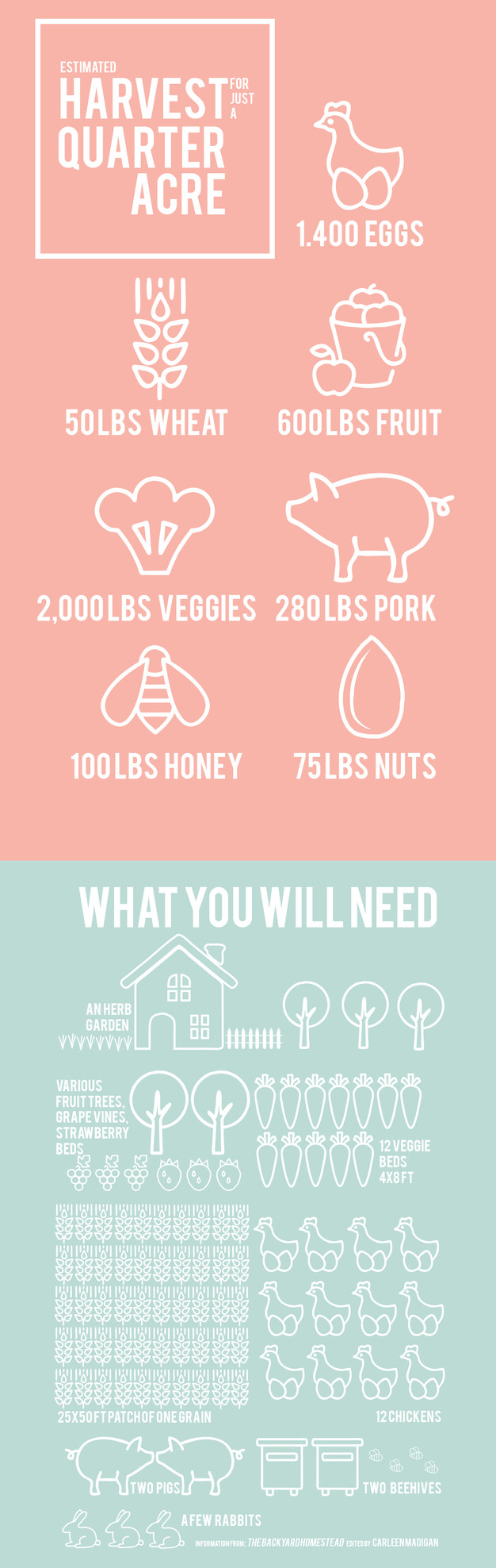 How much land do you need to homestead folk co for How to start homesteading today