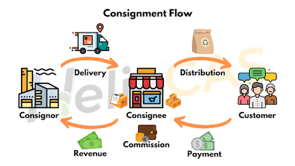 Consignment-Flow.png