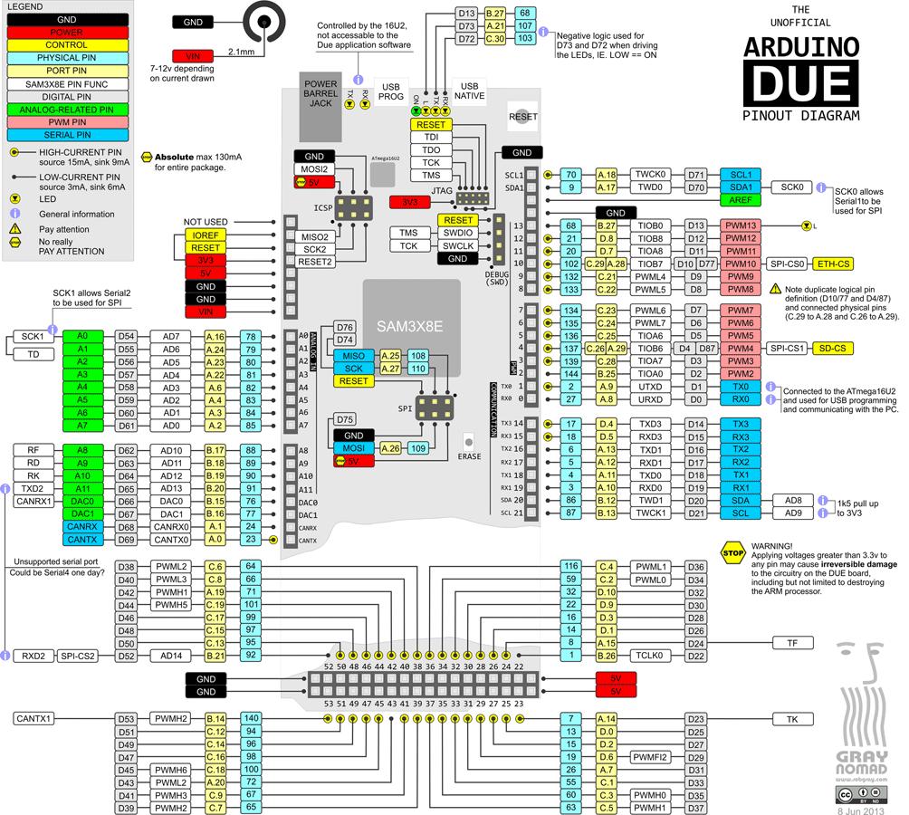 Arduino Due Pinout Circuit Wiring Diagrams