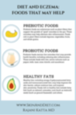 Infographic of foods and diet that may help eczema, including prebiotic foods, probiotic foods, and healthy fats