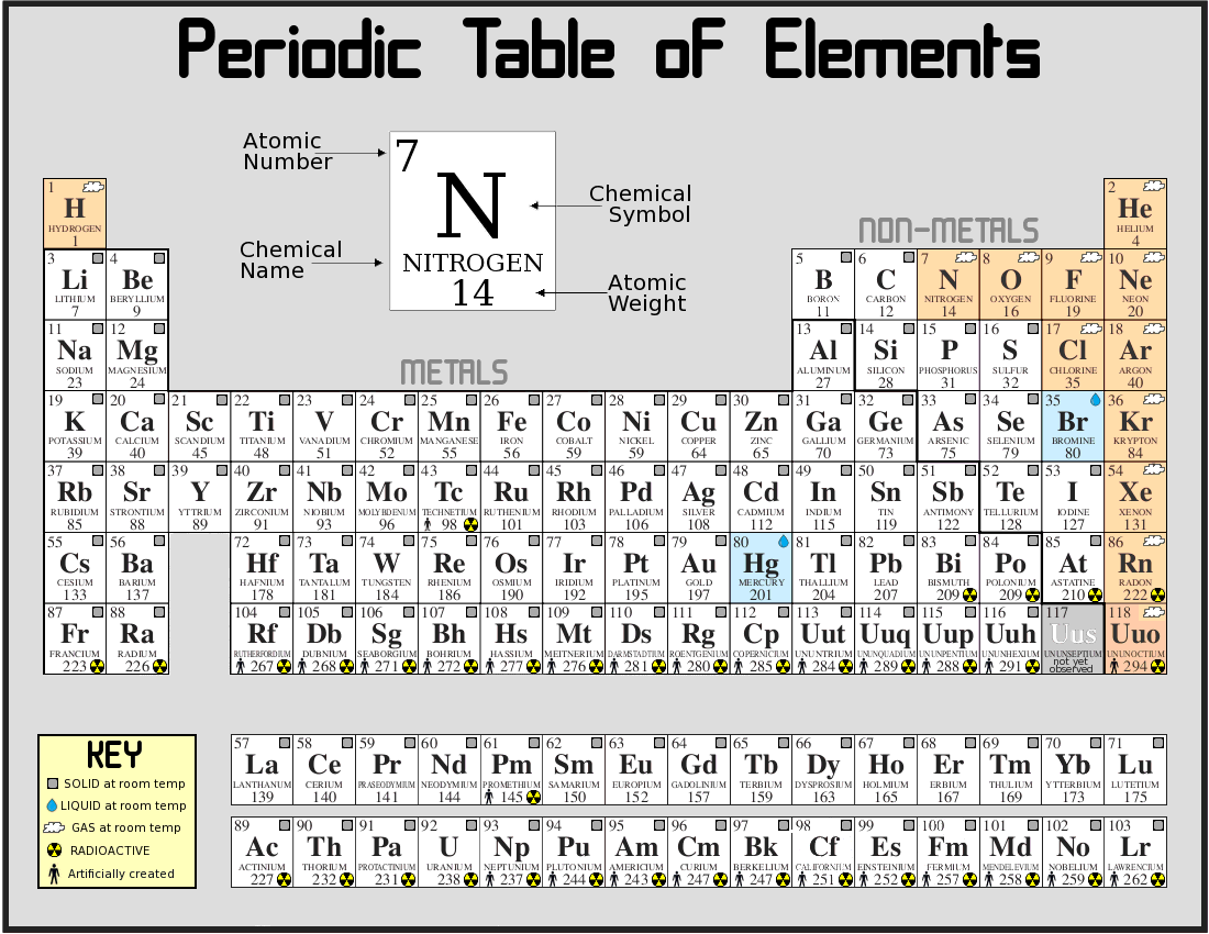 Elements compounds and mixtures solutions the properties of the elements are often summarized using the periodic table which organizes the elements by increasing atomic number into rows periods urtaz Images